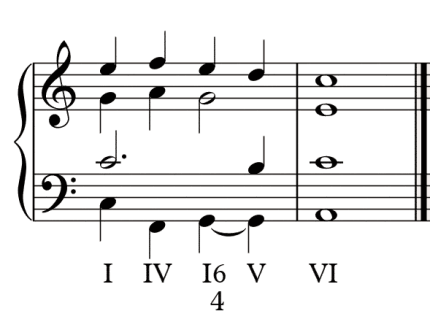 Deceptive Cadence in Music Theory