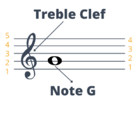 Treble clef in a music sheet