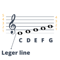 leger lines in a music staff