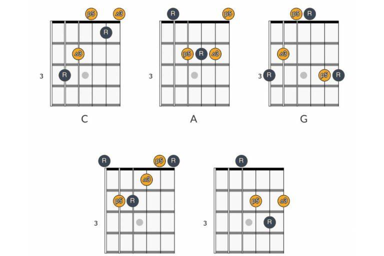 CAGED Guitar Chord System.jpg