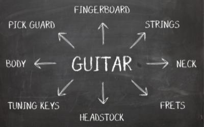 Guitar diagram in Amsterdam Music School Damvibes