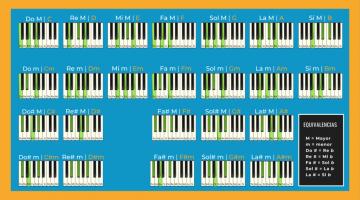 Piano chords chart